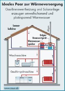 solaranlagen und gas brennwertheizung kologische w rmeversorgung ber das ganze jahr. Black Bedroom Furniture Sets. Home Design Ideas